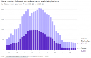 U.S. troops and contractors in Afghanistan by year