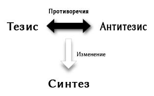 тезис — антитезис — синтез